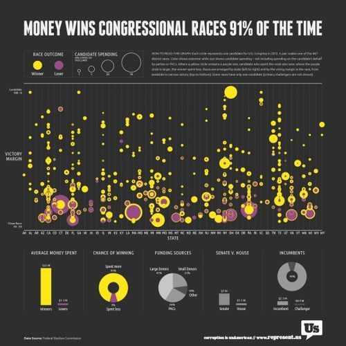 How-money-won-congress_5318eb0e730bd_w540.gif