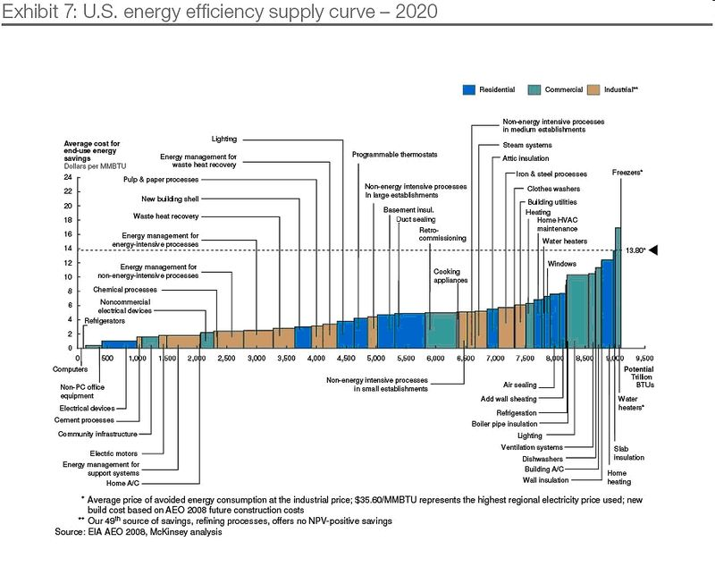 America has saved more energy Chart2