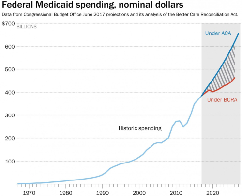 Medicaid projections