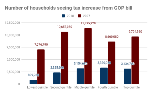 Tax-increases