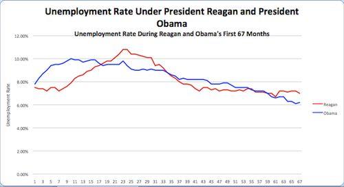 Unemployment-Reagan-v-Obama