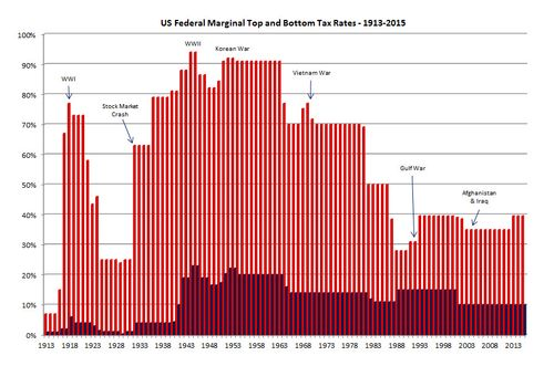 US-Federal-Marginal-Tax-Rates-1913-2015