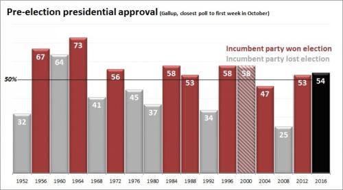 ApprovalPresidents