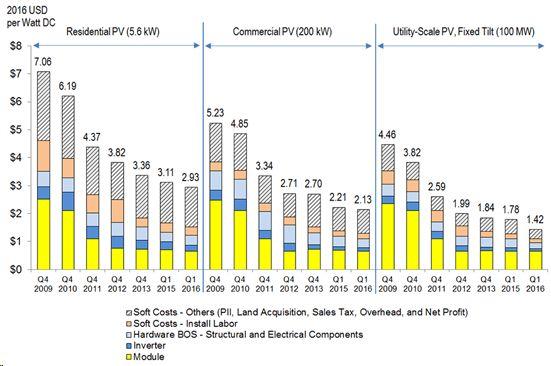 170402 NREL Solar&Battery
