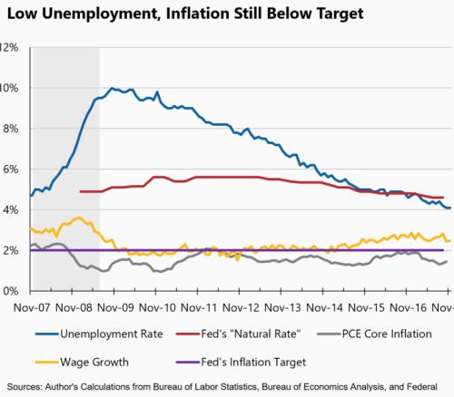 InflationTarget