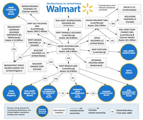 Walmart-TH-chart-for-web