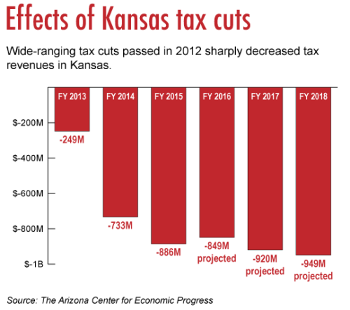 Kansastaxcuts01052017