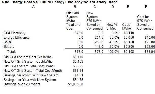 170402 Grid Energy Cost Vs EE Solar Battery