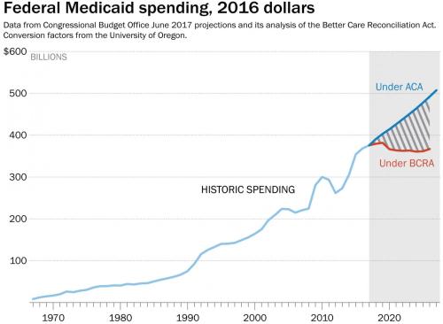 Medicaid 2