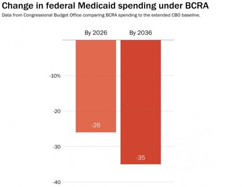 Medicaid 3