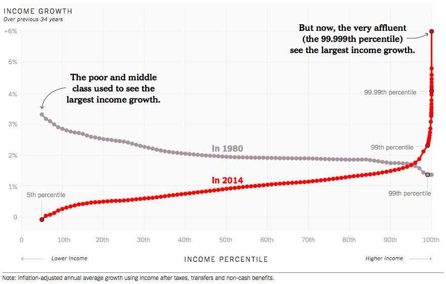 Inequality graph