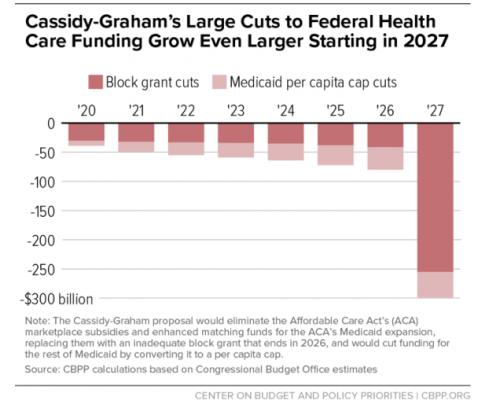 CBPP Chart