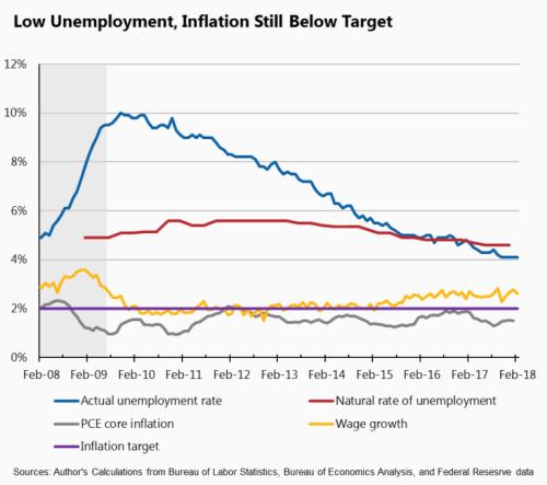 Low-Unemployment-Inflation-Still-Below-Target-768x680