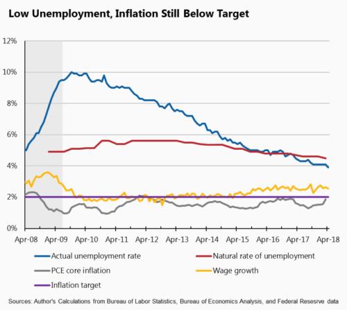 Low-Unemployment-Inflation-Still-Below-Target-768x687