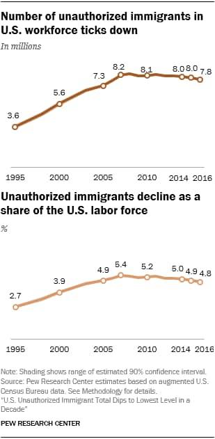 ImmigratWorkforce