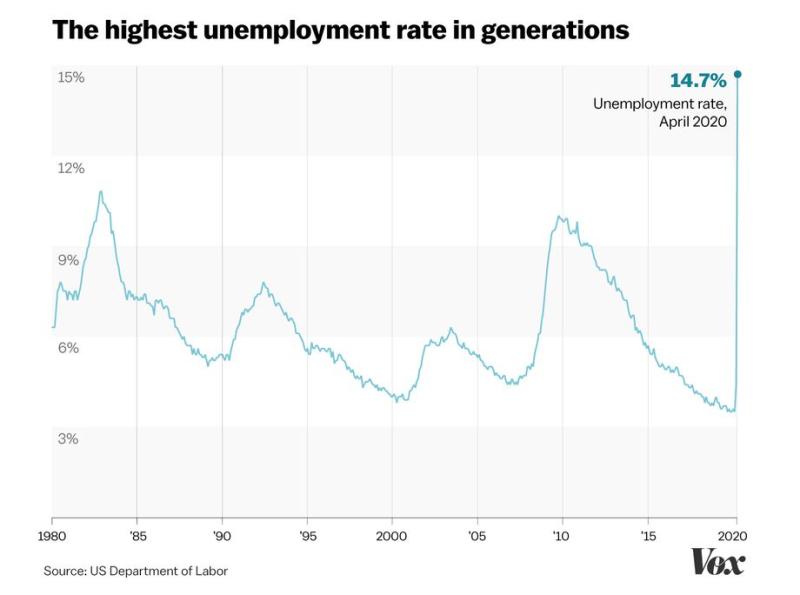 Unemployment_chart_april_2020