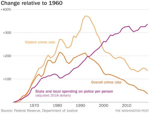 Crime police spending